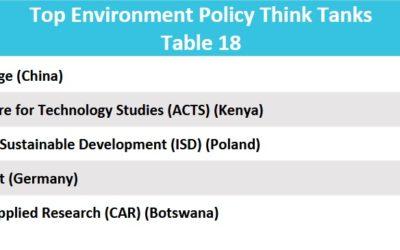 Fundacja InE nadal wśród najlepszych Think Tanków w zakresie środowiska