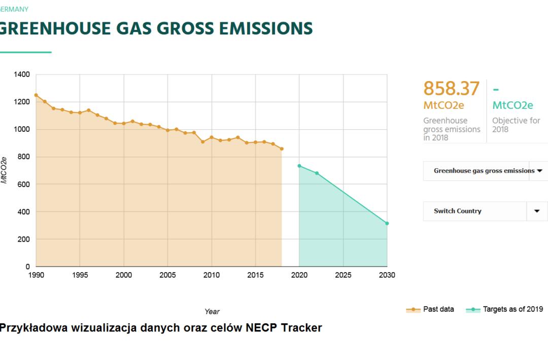 Nowe narzędzie do śledzenia polityki klimatycznej – NECP Tracker